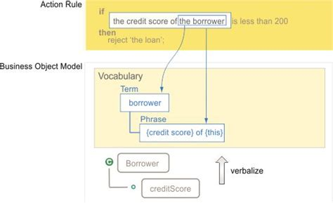 Introducing the business object model (BOM)