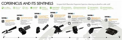 Sentinel Space Imagery – Installing SNAP and the Python
