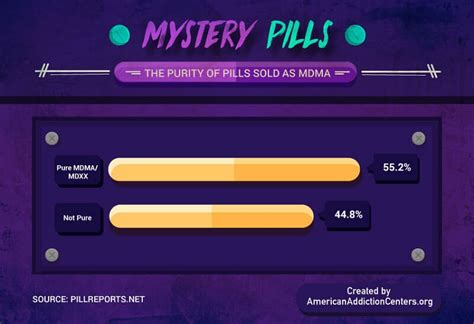Here Are The Results From 25,700 Ecstasy Pills Tested at