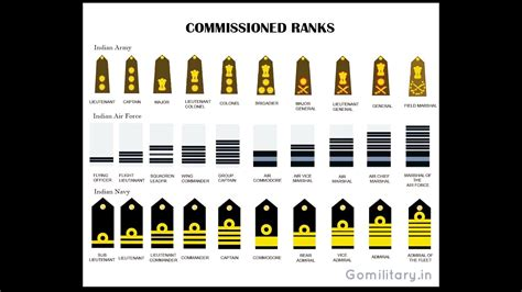 Military: What Are The Military Ranks