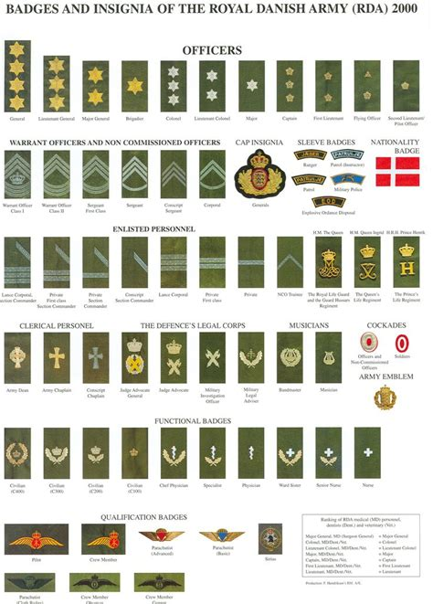 Pin by Mike Poekert on International Military Insignias