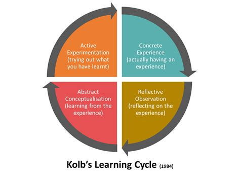 Kolb's Learning Cycle - Business Consultancy at INSPIRING